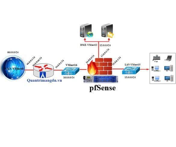 Chặn Website bằng Blacklist trên Pfsense - Quản trị mạng doanh nghiệp
