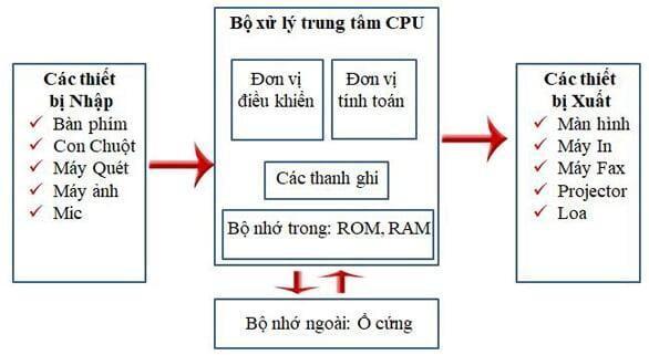 Tổng quan về cấu trúc máy tính – Đại học Không Giấy